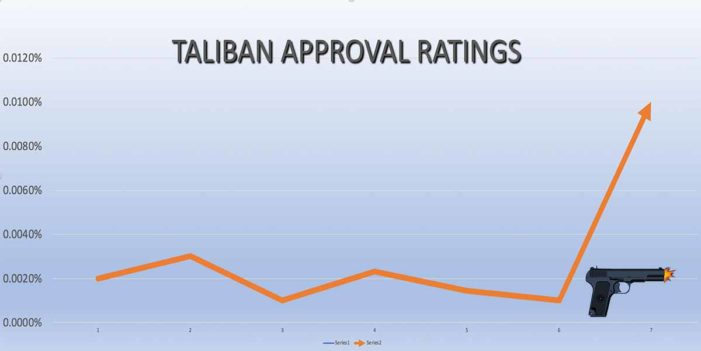 White Supremacist Shooter Boosts Taliban Approval Ratings By .01%